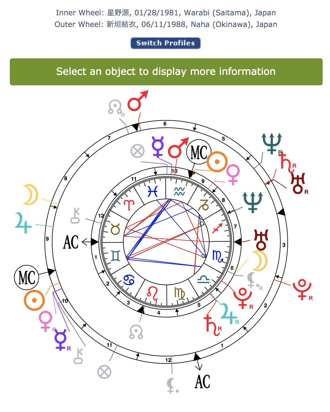 img_60a4ff61b3472 星野源と新垣結衣の結婚によるホロスコープ相性解析をしました!