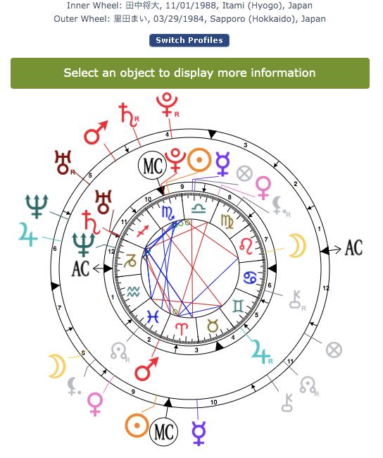 img_60e60254406e1 田中将大と里田まいの相性と性格をホロスコープで鑑定!
