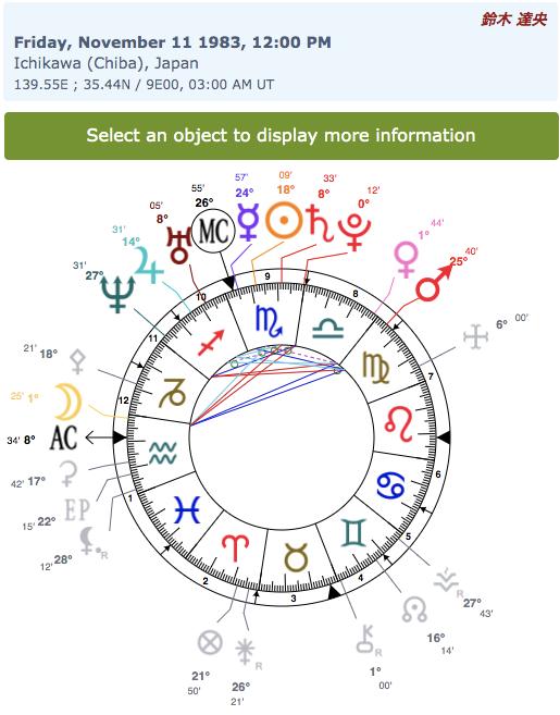 img_611d4f12dd49c 鈴木達央のホロスコープで性格を占い!渡部の炎上との比較