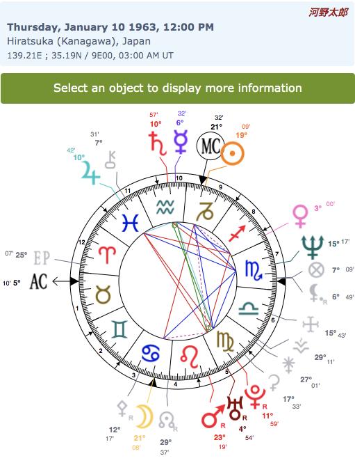 img_615516c296f07 河野太郎ホロスコープとマニフェストを生年月日から!血液型は?