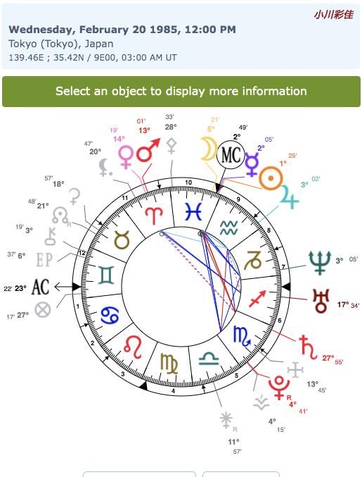 img_61551bc4916bf 小川彩佳ホロスコープ 六星占術 姓名判断 四柱推命 算命学を生年月日から!