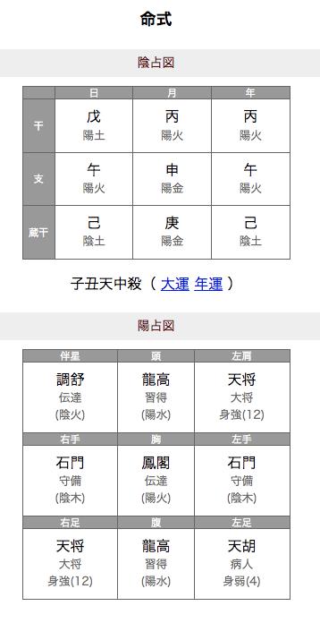 img_61556a4febb3f 小室佳代ホロスコープと算命学や姓名判断を生年月日から占い!