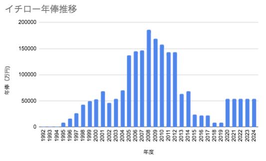 img_616733a199a68 イチロー年俸分割後払いで推移グラフが凄い!